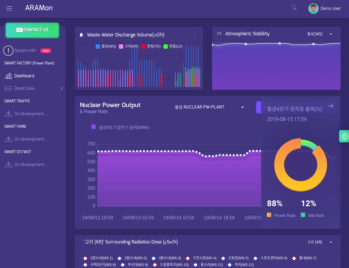 Nuclear power factory administrator dashboard using Angular(ngx-admin) and loopback backend service